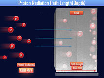 Proton Radiation Path Length (3d illustration). Proton Radiation Path Length 3d Royalty Free Stock Photography
