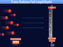 Proton Radiation Path Length (3d illustration) Royalty Free Stock Image