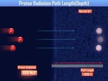 Proton Radiation Path Length (3d illustration) Royalty Free Stock Photo