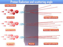 Proton Radiation and scattering angle (3d illustration). Proton Radiation and scattering angle 3d Stock Image
