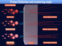Proton Radiation and scattering angle (3d illustration) Royalty Free Stock Images