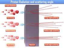 Proton-Strahlung und Streuwinkel u. x28; 3d illustration& x29; vektor abbildung