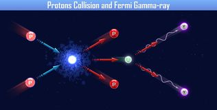 Protons Collision and Fermi Gamma-ray. 3d illustration Royalty Free Stock Photos