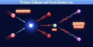 Protons Collision and Fermi Gamma-ray. 3d illustration Royalty Free Stock Image