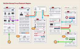 Prototipo del marco del pago y envío del pago de la tienda de Internet Imagen de archivo libre de regalías