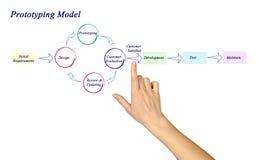 Prototyping model Zdjęcie Stock