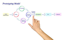 Prototyping Model. Presenting diagram of Prototyping Model Stock Photo