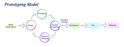 Prototyping Model. From requirements to deployment Royalty Free Stock Photography