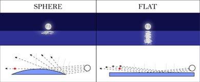 Prova scientifica della terra di riflessione piana della luce Illustrazione di vettore Fotografia Stock Libera da Diritti