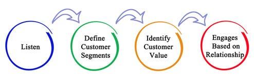 Prozess des Marketings Stockbild