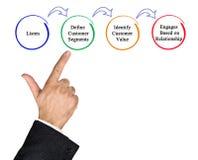 Prozess des Marketings Stockfoto
