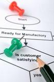 Prozess für Kundendienst Lizenzfreie Stockfotos