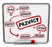 Prywatności ochrony strategii Flowchart Zbawczy diagram Obraz Royalty Free