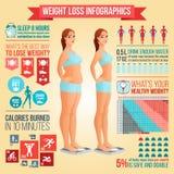 Przed i po ciężar straty kobiety pozycją na skala Ciężar straty porady, sprawność fizyczna i zdrowej diety wektoru infographics, Fotografia Stock