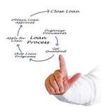 Przegląd Pożyczkowy proces obraz stock