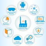Przemysłowy internet 4 lub przemysł (0) infographic Zdjęcie Stock