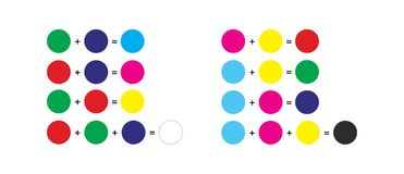 Przyłączeniowy i odejmujący kolor - rgb i cmyk Fotografia Stock
