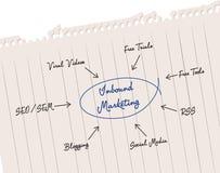 przylatujący marketing Fotografia Stock