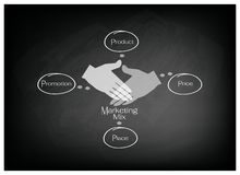 4Ps Marketing Mix Diagram with Price, Product, Promotion and Place. Business Concepts, Illustration of 4Ps or Marketing Mix Model for Management Strategy on Royalty Free Stock Photography