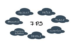 7Ps Marketing Mix Model in Could Diagram Royalty Free Stock Photography