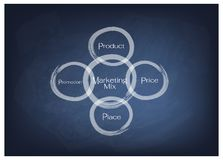 4Ps Marketing Mix Model with Price, Product, Promotion and Place. Business Concepts, Illustration of 4Ps Model or Marketing Mix Diagram for Management Strategy stock illustration