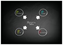 4Ps Model or Marketing Mix Diagram on Black Chalkboard. Business Concepts, Illustration of 4Ps or Marketing Mix Model for Management Strategy on Black Chalkboard Stock Images