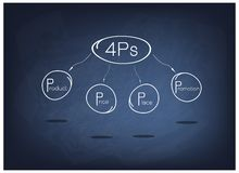 4Ps Model or Marketing Mix Diagram on Black Chalkboard. Business Concepts, Illustration of 4Ps or Marketing Mix Model for Management Strategy on Black Chalkboard Stock Photo