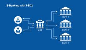 PSD2 - O pagamento presta serviços de manutenção à diretriz orientadora - E-operação bancária imagem de stock