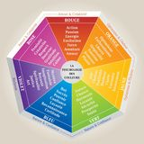 A psicologia das cores, ilustração que mostra o significado das cores - língua francesa ilustração royalty free