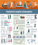 Psychiatric Illnesses Infographic Set Stock Photography