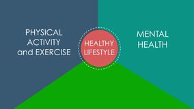 The elements of healthy lifestyle - physical activity, mental health and healthy eating appear on the green background stock illustration