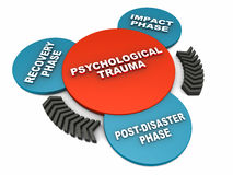 Psychological trauma phases. In a 3 step cycle over white background Stock Images