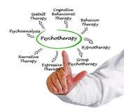 psychothérapie photo libre de droits