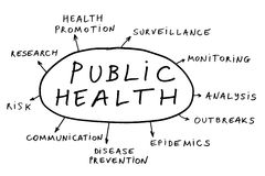 Public health concept. Some possible topic about public health Royalty Free Stock Photos