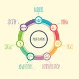 Public relation PR element concept including media news communication advertising Stock Images
