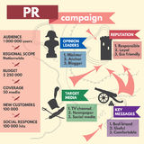 Public Relations campaign template designed as. Public Relations campaign infographic template designed as military map. Great for PR reports and presentations Royalty Free Stock Photos