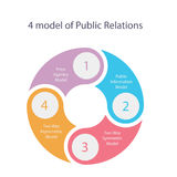 Public relations model theory of four press asymmetric and PR vector. Illustration Royalty Free Stock Images