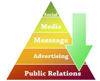 Public Relations pyramid illustration. Public Relations graphic on pyramid illustration Royalty Free Stock Images
