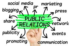 Free Public Relations Word Cloud Tag Cloud Isolated Stock Image - 118851441