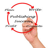 Publishing Success Royalty Free Stock Photo