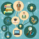 Puissance en ligne de concept d'éducation de la science de la connaissance Images stock