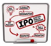 Punti dell'offerta pubblica iniziale di piano di strategia di IPO come elaborare royalty illustrazione gratis