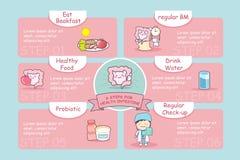 6 punti per l'intestino di salute Fotografie Stock
