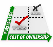 Purchase Price Vs Cost of Ownership Matrix Comparison Stock Photos