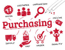 Purchasing concept. Purchasing. Chart with keywords and icons Royalty Free Stock Image