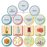 Pure substances and mixtures diagram. Educational chemistry for kids. Cartoon style vector illustration Stock Images