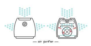 Purificador del aire solo Imagen de archivo