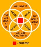 Purpose Stock Photos