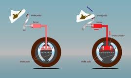 Push för bilbromssystem före och efter på pedalen Arkivfoto