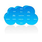 Puzzle cloud computing Royalty Free Stock Photo